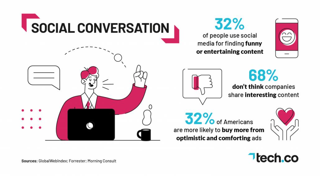 Conversation sur les réseaux sociaux