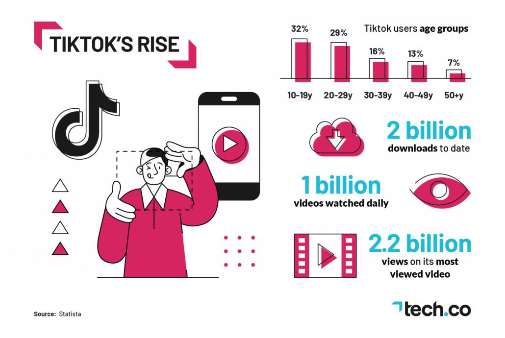 Tendance réseaux sociaux 2021 : La puissance de tiktok