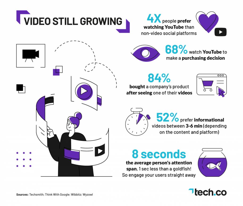 Tendance réseaux sociaux 2021 : la vidéo